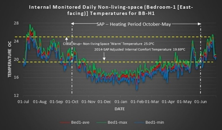 Evaluation of inadequate thermal comfort during the heating period